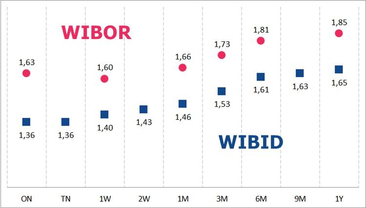 WIBOR i WIBID - to one wpływają na oprocentowanie kredytów i lokat