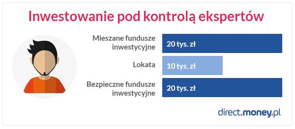 Jak zainwestować 50 tys. złotych?