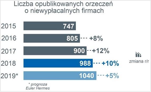 Niewypłacalność polskich firm